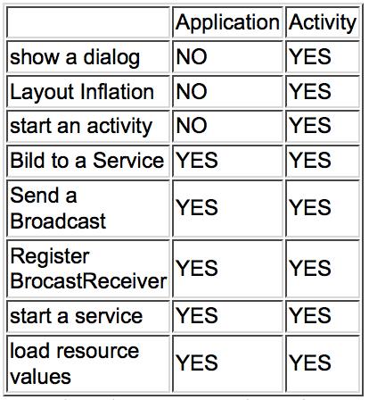 Android中Activity.this和getApplicationContext()的区别和选择 - 第1张  | 扩软博客