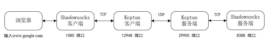 小内存福音,Kcptun Shadowsocks加速方案 - 第6张  | 扩软博客