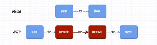 小内存福音,Kcptun + Shadowsocks加速方案 - 第1张  | 扩软博客